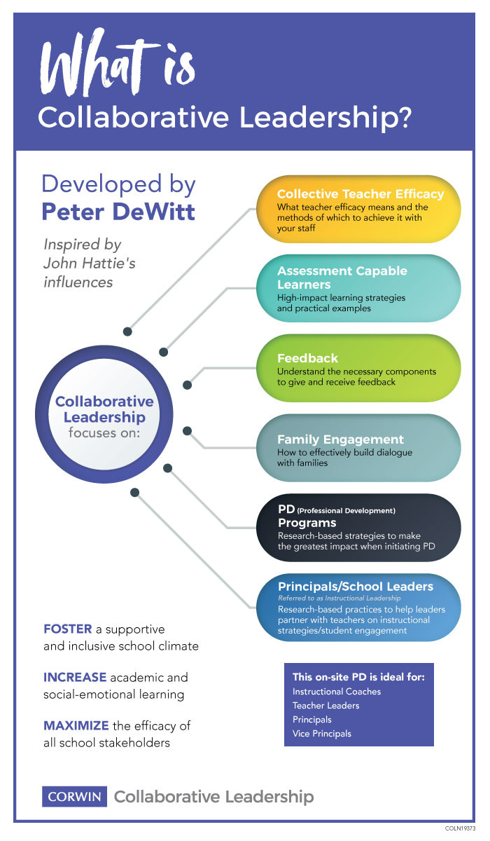 Collaborative Leadership, 6 influences, Peter DeWitt, leadership PD, professional development