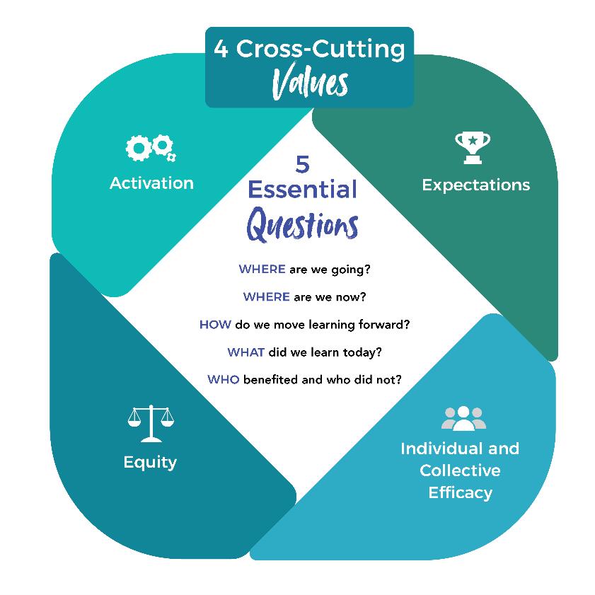 Cross-cutting values